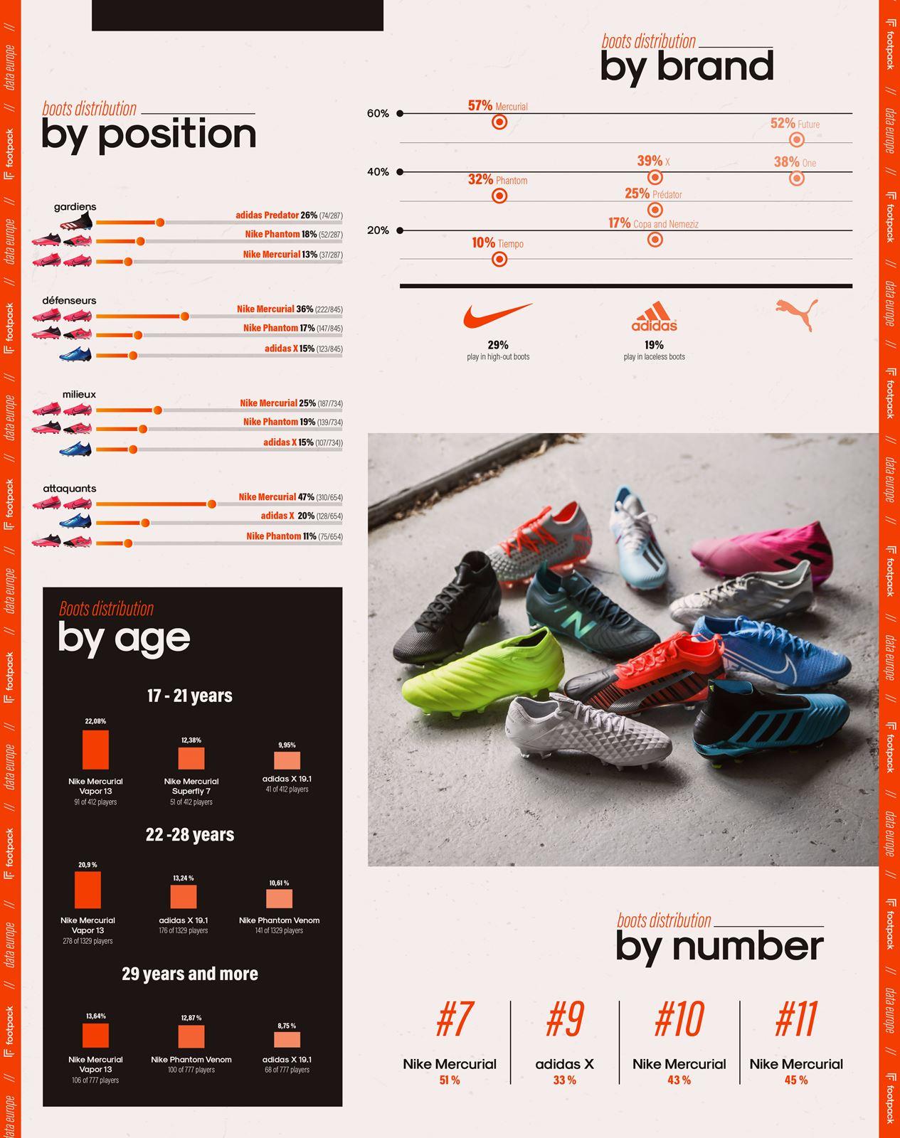 Botas de fútbol de Estudio de Nike de Marca Más Popular en Europa En el Top 5 Ligas